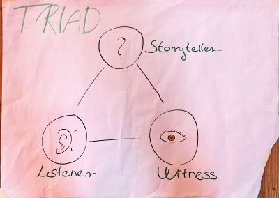 Storytelling triads